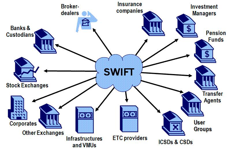Як переказати Swift-платеж