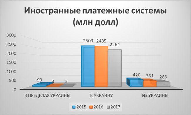 Статистика грошових переказів в Україні