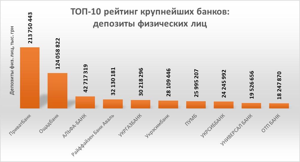 Рейтинг надійності банків України